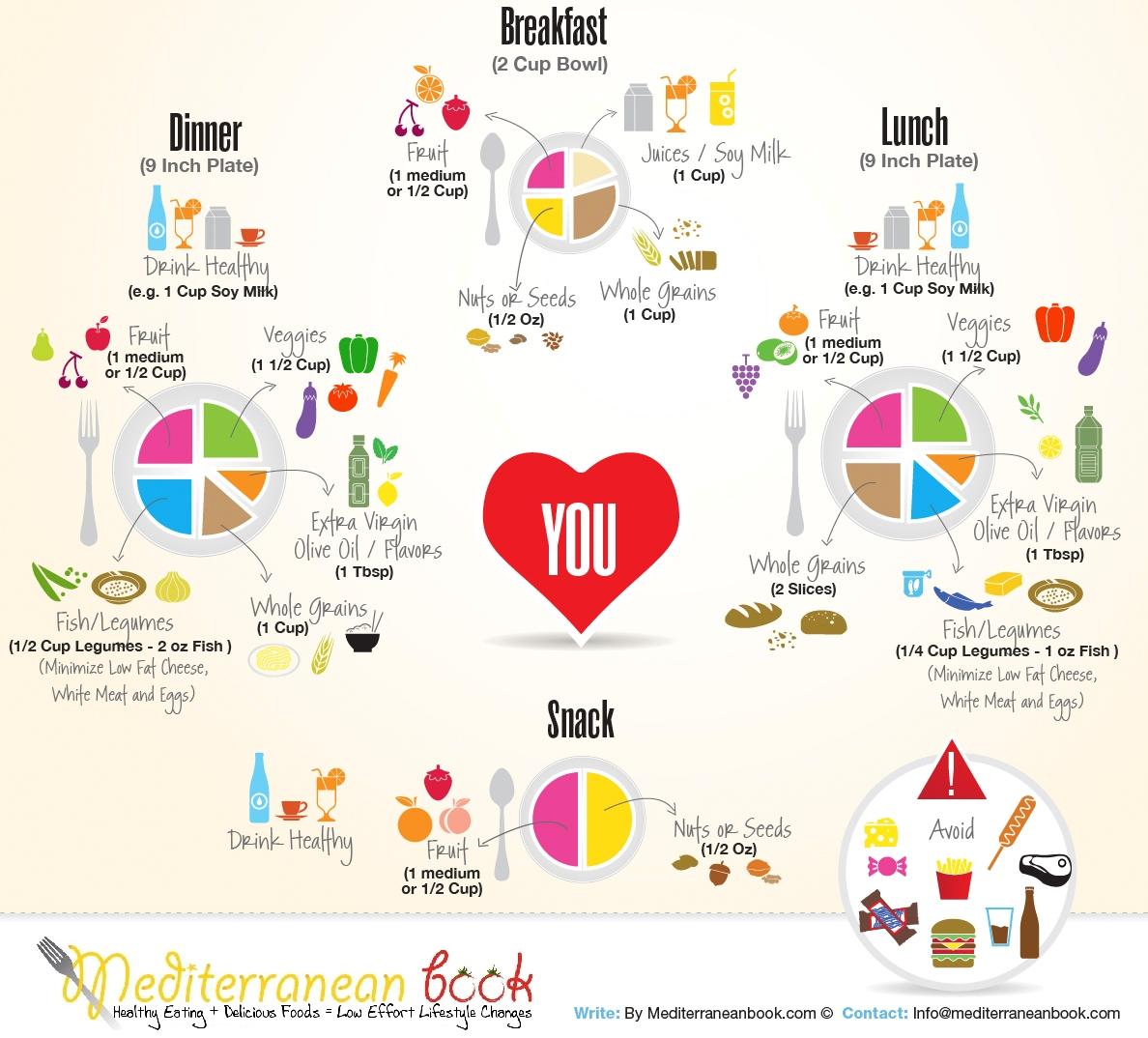 Source : Food Plan To Maintain Balanced Diet.