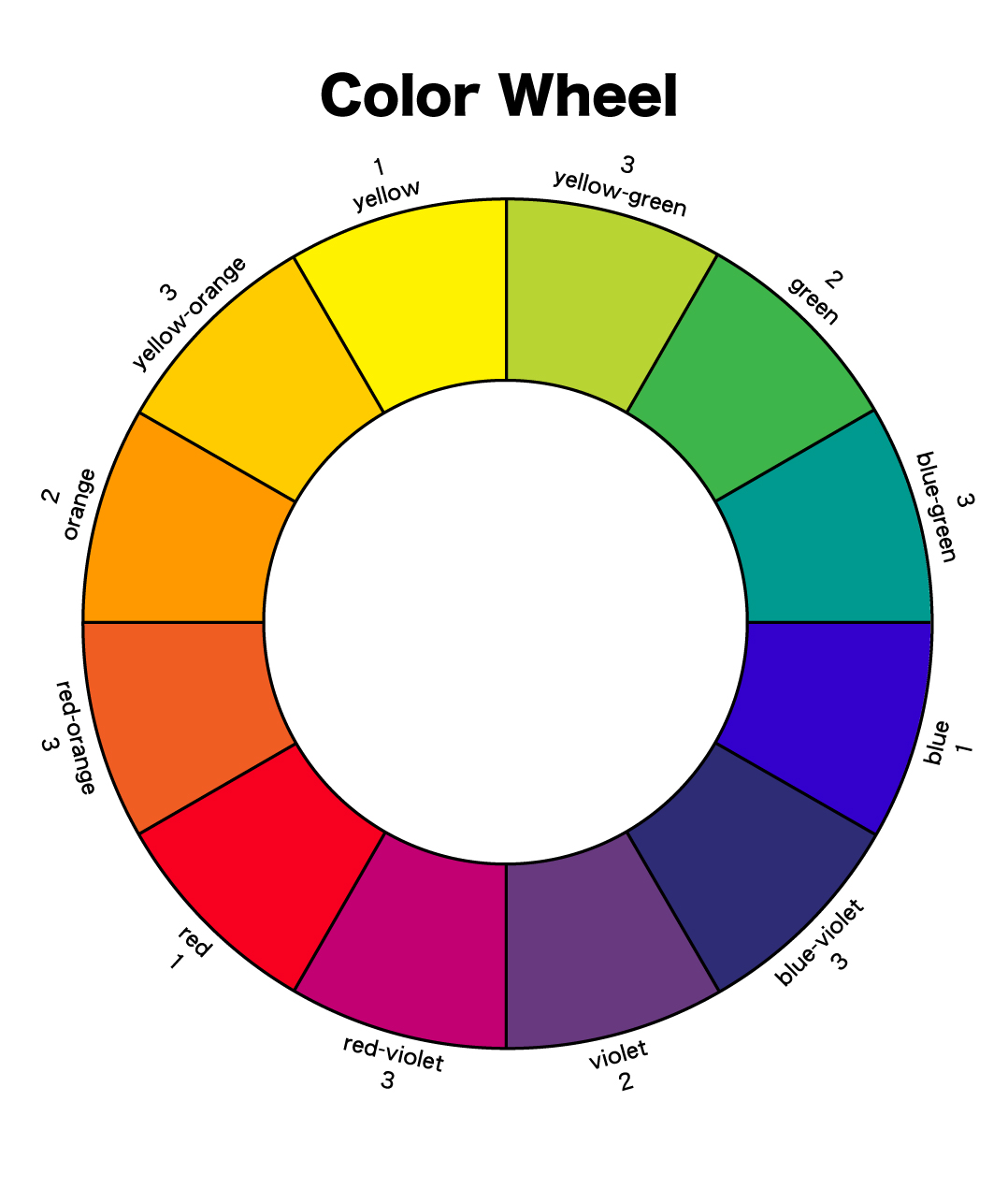 Green is the exact opposite of red on the color wheel.